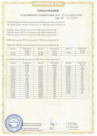 Сертификат соответствия на салют RU C-CN.ЦЦ09.А.00687-2 | Салюты Казани