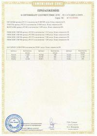 Сертификат соответствия на салют RU C-CN.ЦЦ09.А.00694-2 | Салюты Казани