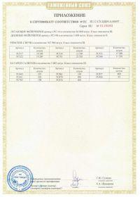 Сертификат соответствия на салют RU C-CN.ЦЦ09.А.00697-2 | Салюты Казани