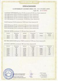 Сертификат соответствия на салют ТС RU C-CN.ЦЦ09.А.00698-2 | Салюты Казани